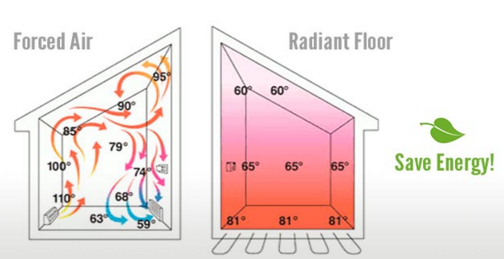 How to save energy with floor heat image