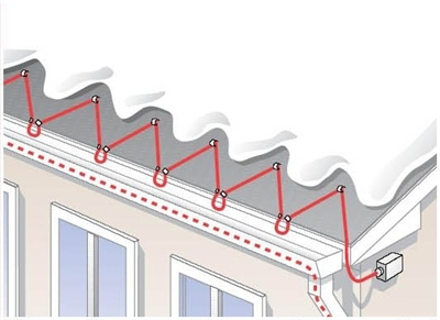 Roof And Gutter De Icing Heaters