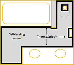 Thermostrip installation layout image